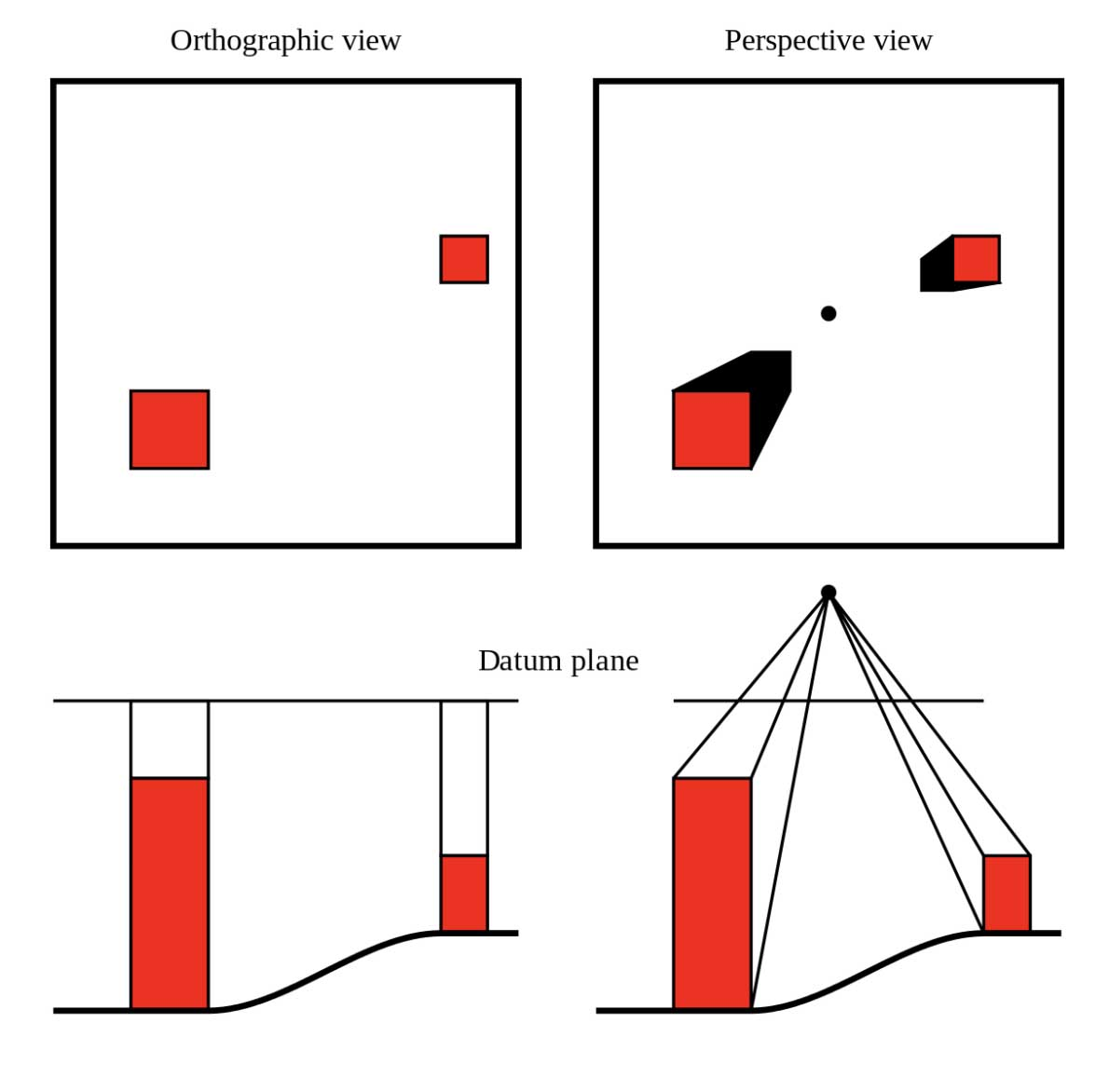 Orthographic vs Perspective View